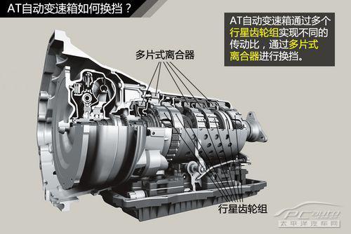 液力变矩器的作用是将发动机的动力输出传递到变速机构.