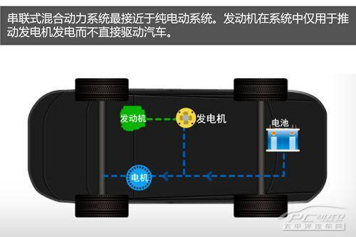 串联式:只靠发电机行驶的电气汽车,配置的发动机输出的动力仅用于推动