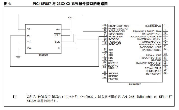 AN1287中文手册之使用C18/HI-TECHC编译器进行串行SRAM器件与PIC16F/PIC18F单片机的接口设计