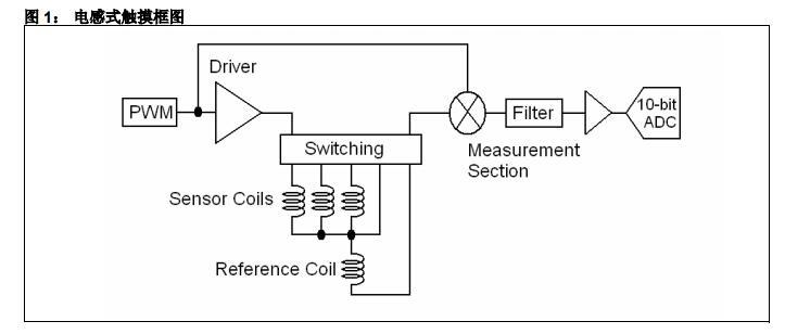 AN1237中文手册之电感式触摸硬件设计