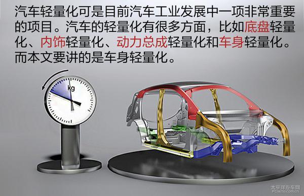 关于车身轻量化的解析