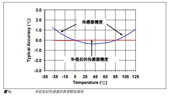 AN1001中文手册之利用PIC单片机补偿IC温度传感器精度