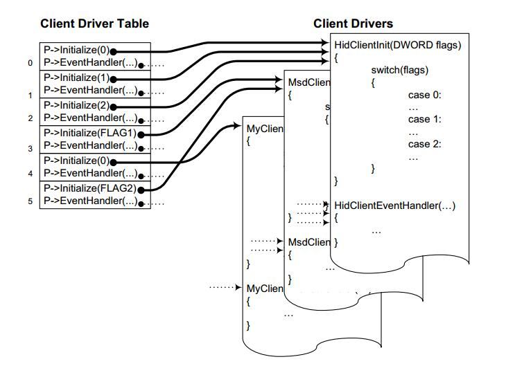 AN1141中文手册之USB嵌入式主机栈编程指南