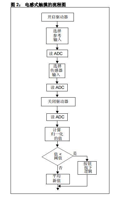 AN1241中文手册之电感式触摸软件设计