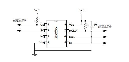 AN1245中文手册之Microchip SPI串行SRAM器件的建议用法