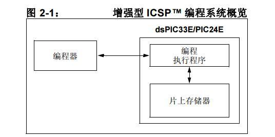 dsPIC33E/PIC24E器件闪存编程规范