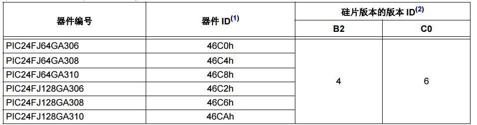 PIC24FJ128GA310系列硅片勘误和数据手册说明