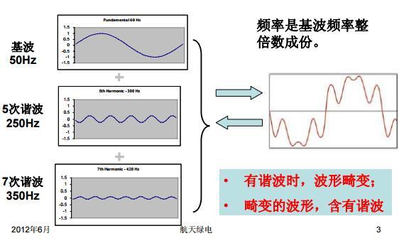 實踐電能質量控制技術之諧波的綜合治理