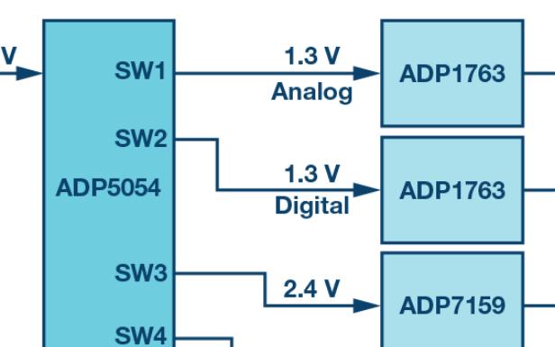 RF ADC为什么有如此多不同的电源轨和电源域?