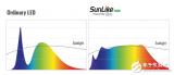 LED市场领导者首尔半导体LED技术SunLik...