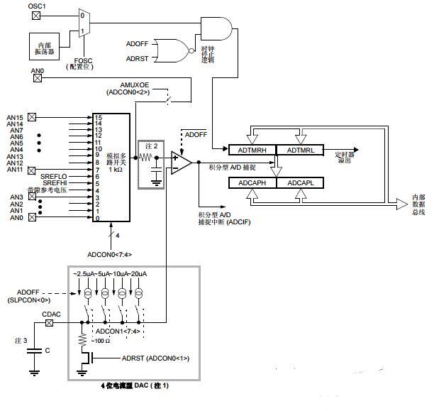 PICmicro中档单片机系列之积分型A/D转换器
