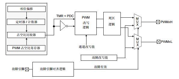 dsPIC30F系列参考手册之电源PWM