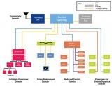 要想理解TSN以太交换机,得先从中央网关说起