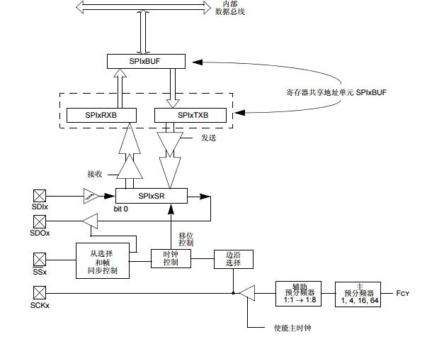 dsPIC30F系列参考手册之串行外设接口(SPI)