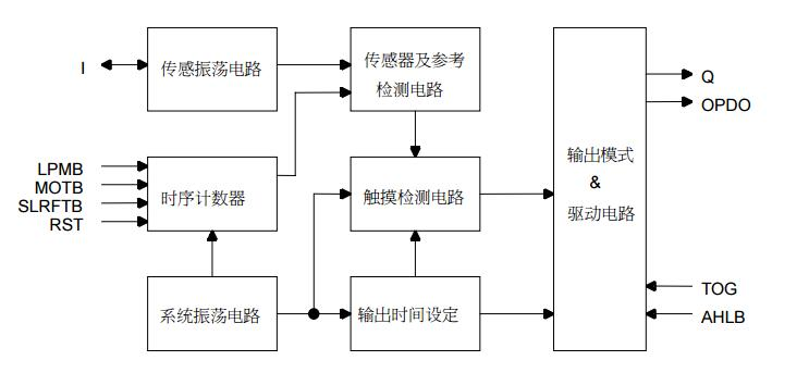 VKD223B/VKD223N单触摸键检测IC中文资料