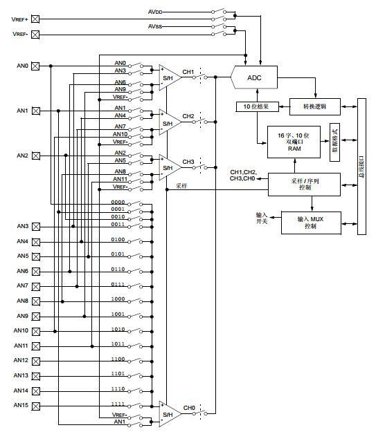 dsPIC30F系列参考手册之10位A/D转换器