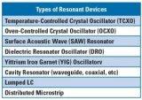 耿氏二极管波导振荡器结构概述