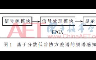 关于基于分数低阶协方差谱的频谱感知算法研究及其FPGA实现
