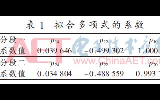 关于基于分段多项式近似的DDFS研究及FPGA实现
