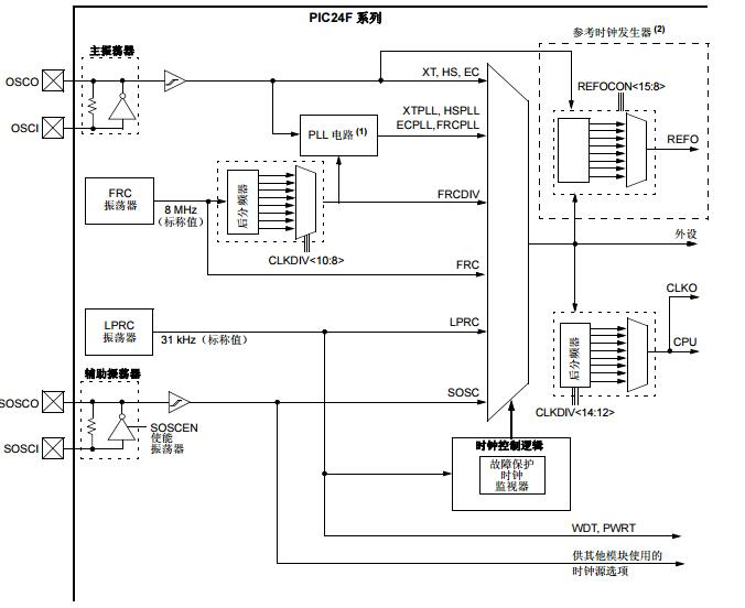 PIC24F系列参考手册之振荡器