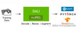 NVIDIA宣布推出全新的数据增强库和图像解码库