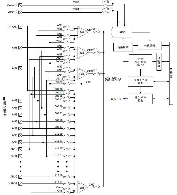 dsPIC33F系列参考手册之模数转换器(ADC)