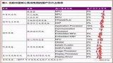 涨价潮伤害中国厂商 谁将引领国产MCU未来?