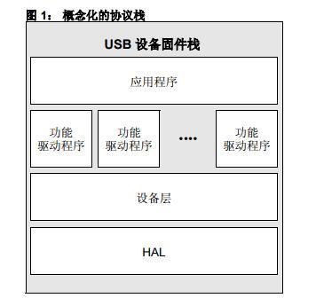 AN1176中文手册之PIC32 USB设备栈编程指南
