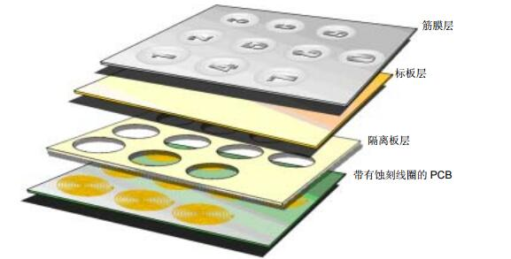 AN1239中文手册之电感触摸传感器设计