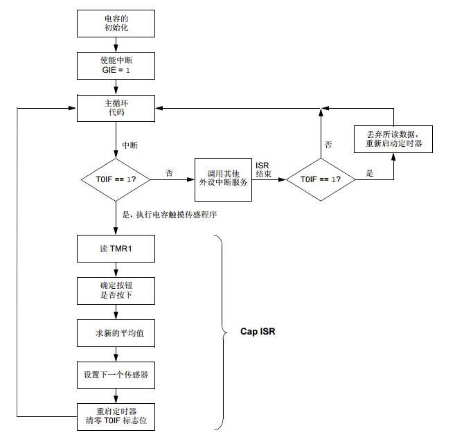 AN1103中文手册之电容触摸传感的软件处理