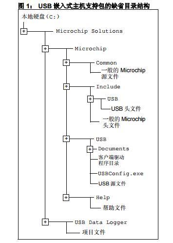 AN1145中文手册之在嵌入式主机上使用USB闪存驱动器