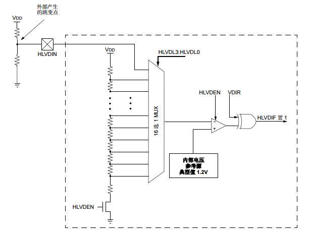 PIC24F系列参考手册之高度集成的可编程高/低电压检测(HVLD)模块