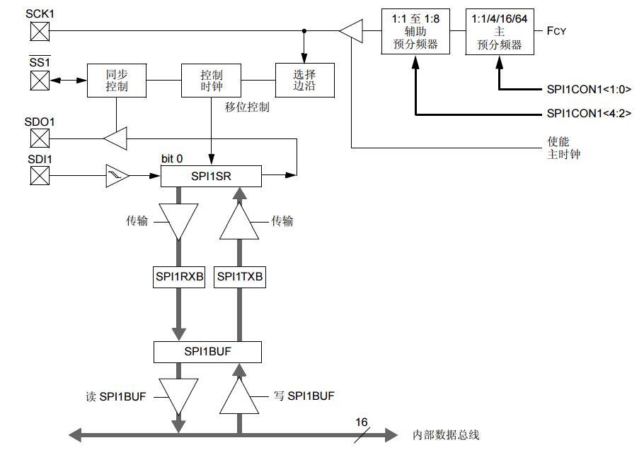 dsPIC30F系列参考手册之串行外设接口(SPI)(第二部分)