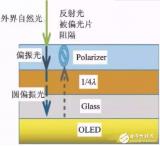 OLED用偏光片材料的进展及应用的发展