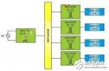 隔离式DC-DC转换器使分布式电源系统具有灵活性