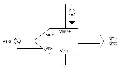 AN693中文手册之A/D转换器的性能参数
