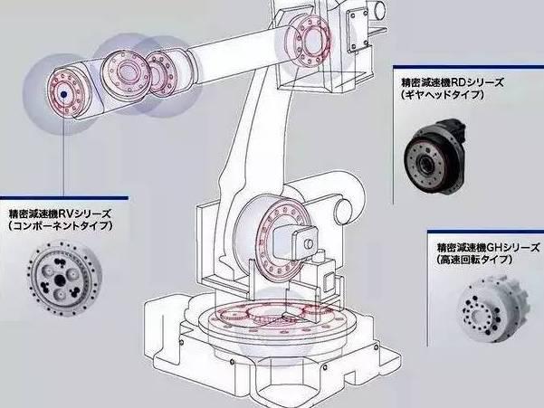 国产机器人不用国产RV减速器的原因是什么?