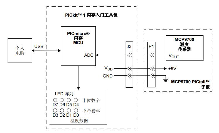 MCP9700模拟输出温度传感器与PICmicro单片机的接口
