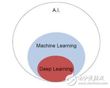 科普一下:机器学习和深度学习的区别和关系