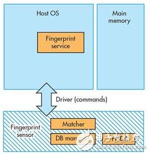 指纹验证技术的两种方法,以及区别介绍