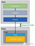 FPGA资源怎么平民化?阿里云的新改造