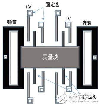 美新半导体CMOS IC技术,攻克加速度计难题
