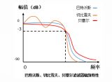 4种滤波器的比较与分析