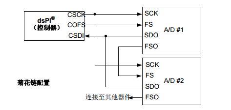 dsPIC30F系列参考手册之数据转换器接口(DCI)