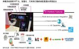 发展车载资讯娱乐平台将成为移动通信产业跨足车联网的先锋市场