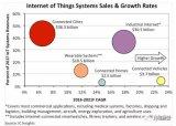 IC Insights的智能手机,汽车,PC/平板电脑以及物联网市场的最新预期