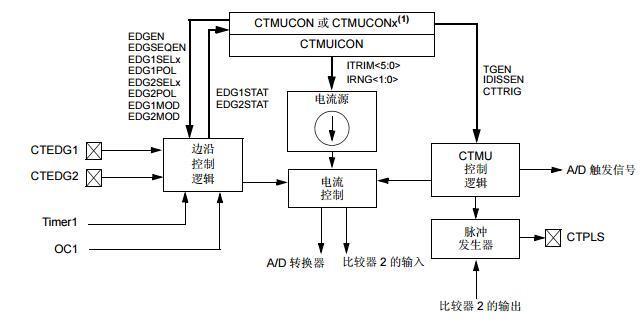 PIC24F系列参考手册之充电时间测量单元(CTMU)