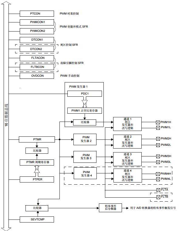 dsPIC30F系列参考手册之电机控制PWM