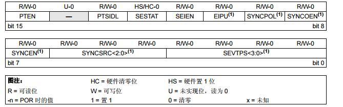 dsPIC33F系列参考手册之高速PWM(第V部分)