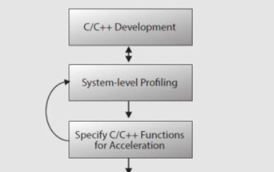 SDSoC开发环境给开发机器视觉系统提供的优势